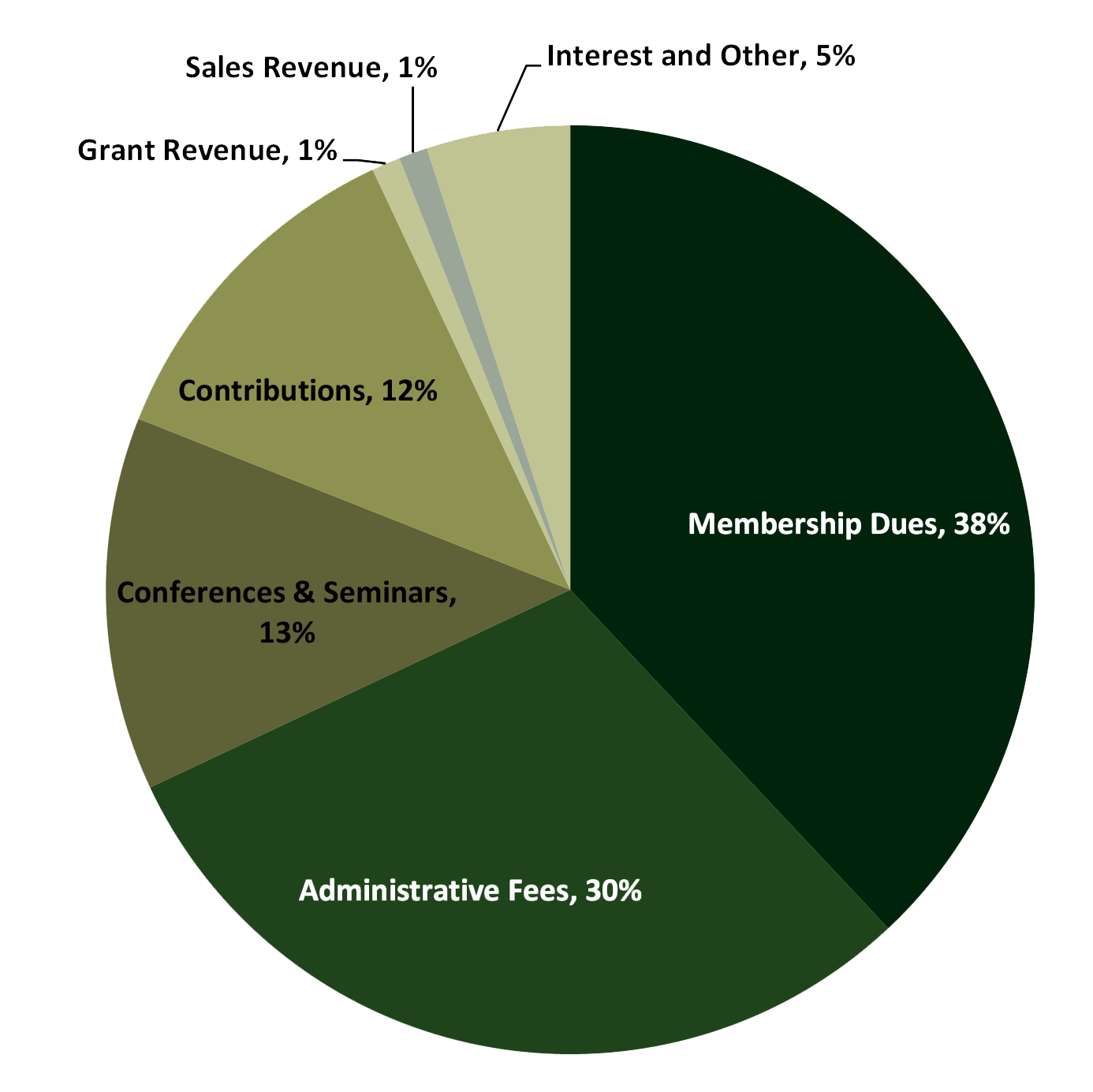 Pie chart of how FSA is supported financially. 38% Membership dues; 30% Administrative Fees; 13% Conferences & Seminars; 12% Contributions; 5% Interest and Other; 1% Grant Revenue; 1% Sales revenue;
